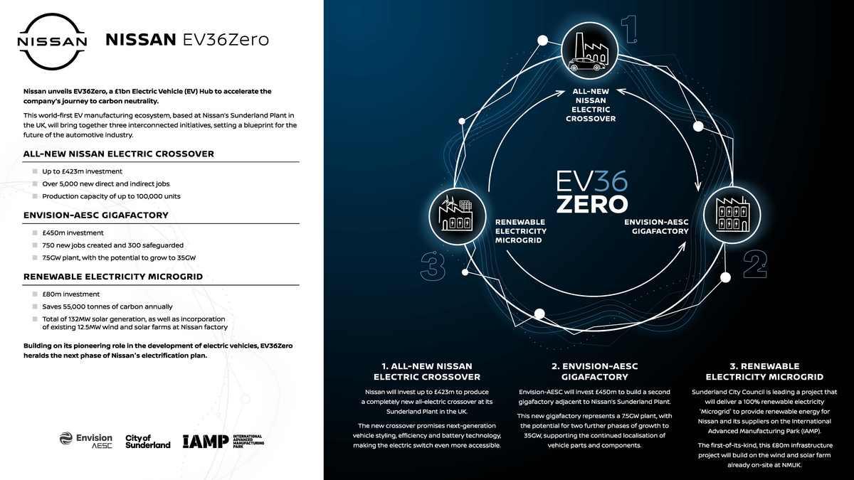 Nissan EV36Zero demaraj.ro